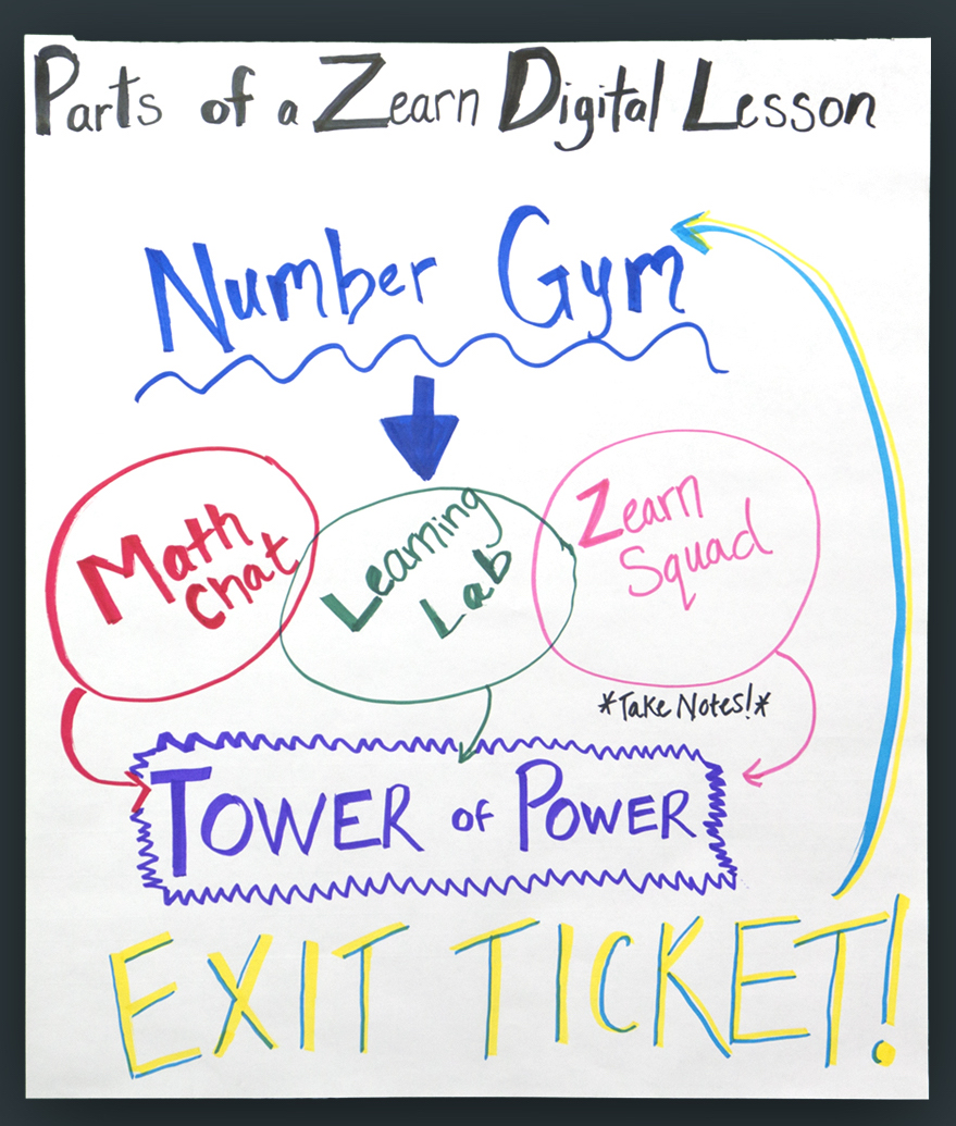 anchor charts flow of digital lesson zearn support